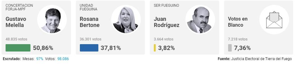 Fuente: Clarín